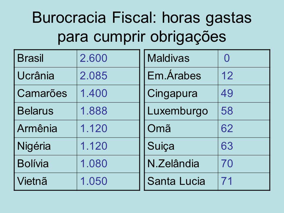 Burocracia Fiscal: horas gastas para cumprir obrigações Brasil2.600 Ucrânia2.085 Camarões1.400 Belarus1.888 Armênia1.120 Nigéria1.120 Bolívia1.080 Vie