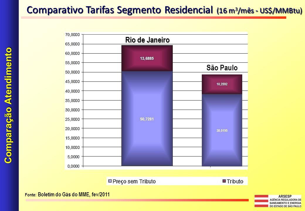 Comparativo Tarifas Segmento Residencial (16 m 3 /mês - US$/MMBtu) Comparação Atendimento Fonte: Boletim do Gás do MME, fev/2011 Rio de Janeiro São Paulo