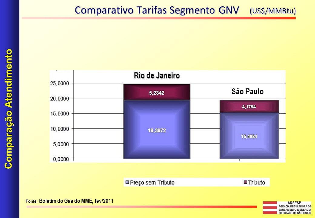 Comparativo Tarifas Segmento GNV (US$/MMBtu) Comparação Atendimento Fonte: Boletim do Gás do MME, fev/2011 São Paulo Rio de Janeiro