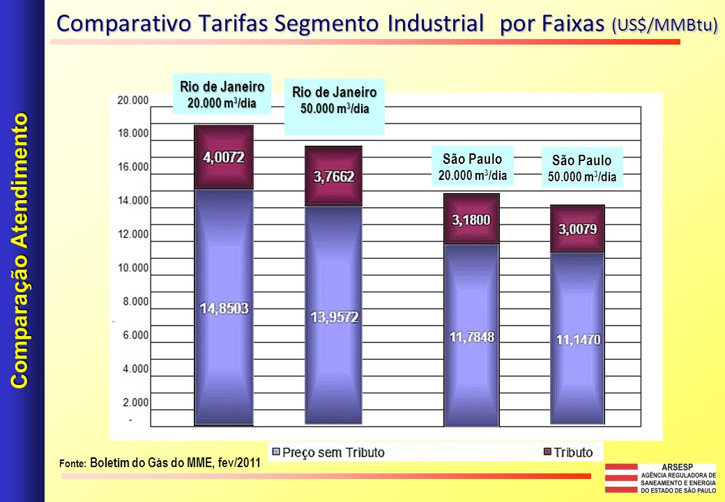 Comparativo Tarifas Segmento Industrial por Faixas (US$/MMBtu) Comparação Atendimento Fonte: Boletim do Gás do MME, fev/2011 Rio de Janeiro 20.000 m 3 /dia Rio de Janeiro 50.000 m 3 /dia São Paulo 50.000 m 3 /dia São Paulo 20.000 m 3 /dia