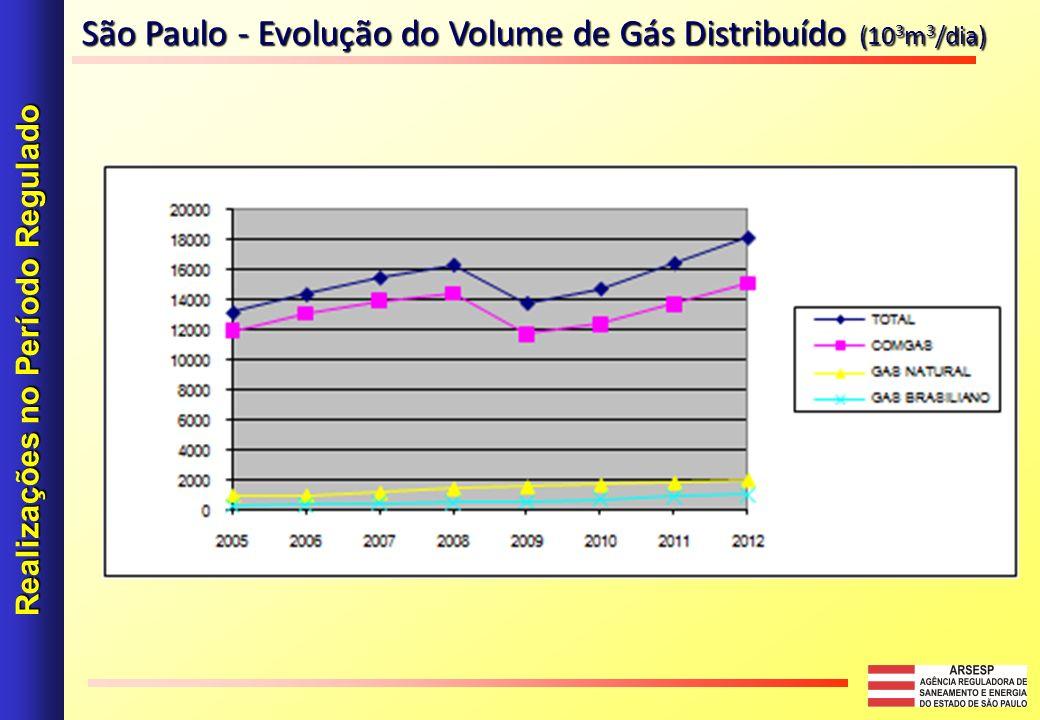 Realizações no Período Regulado São Paulo - Evolução do Volume de Gás Distribuído (10 3 m 3 /dia)
