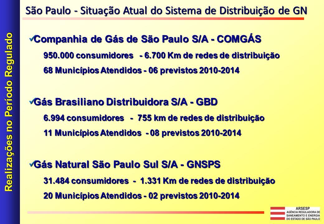 Companhia de Gás de São Paulo S/A - COMGÁS Companhia de Gás de São Paulo S/A - COMGÁS 950.000 consumidores - 6.700 Km de redes de distribuição 68 Municípios Atendidos - 06 previstos 2010-2014 Gás Brasiliano Distribuidora S/A - GBD Gás Brasiliano Distribuidora S/A - GBD 6.994 consumidores - 755 km de redes de distribuição 11 Municípios Atendidos - 08 previstos 2010-2014 Gás Natural São Paulo Sul S/A - GNSPS Gás Natural São Paulo Sul S/A - GNSPS 31.484 consumidores - 1.331 Km de redes de distribuição 20 Municípios Atendidos - 02 previstos 2010-2014 Realizações no Período Regulado São Paulo - Situação Atual do Sistema de Distribuição de GN