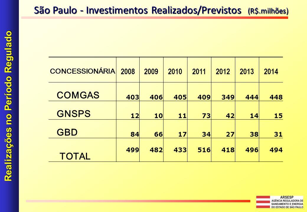 CONCESSIONÁRIA 2008200920102011201220132014 COMGAS 403406405409349444448 GNSPS 12101173421415 GBD 84661734273831 TOTAL 499482433516418496494 Realizações no Período Regulado São Paulo - Investimentos Realizados/Previstos (R$.milhões)