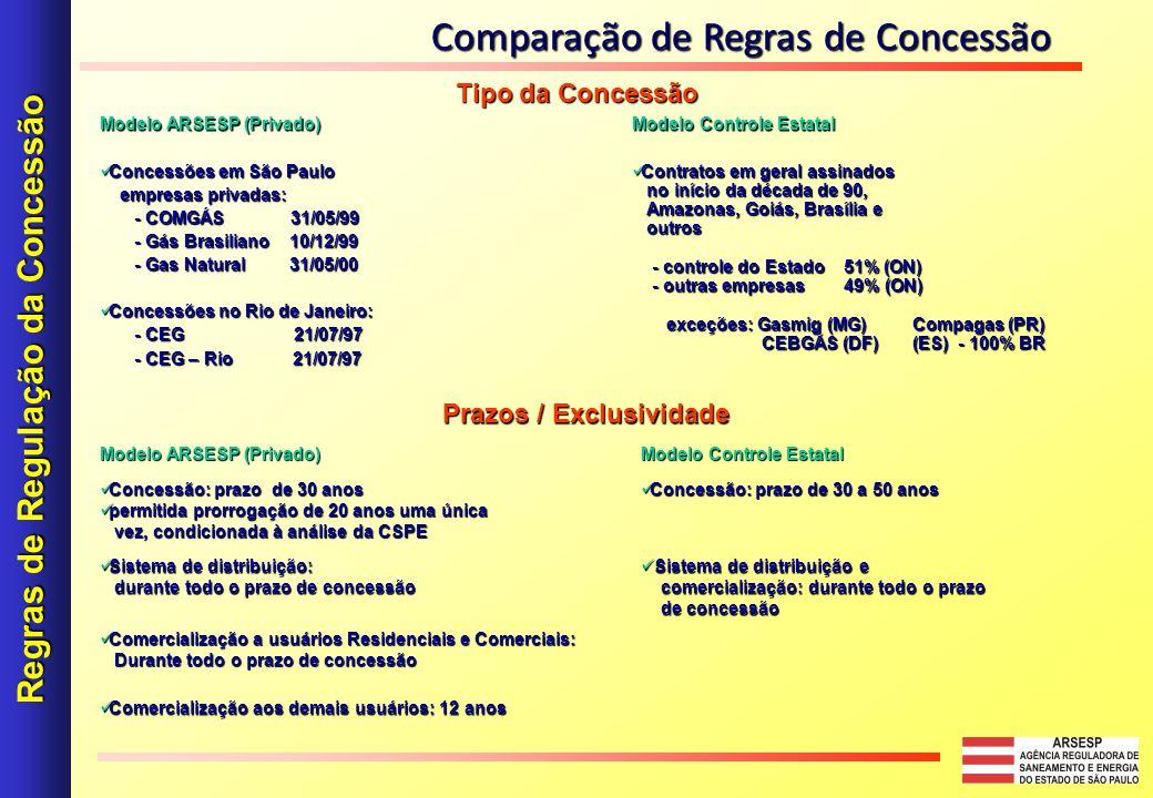 Modelo ARSESP (Privado) Modelo Controle Estatal Concessões em São Paulo Concessões em São Paulo empresas privadas: empresas privadas: - COMGÁS 31/05/99 - COMGÁS 31/05/99 - Gás Brasiliano 10/12/99 - Gás Brasiliano 10/12/99 - Gas Natural 31/05/00 - Gas Natural 31/05/00 Concessões no Rio de Janeiro: Concessões no Rio de Janeiro: - CEG 21/07/97 - CEG 21/07/97 - CEG – Rio 21/07/97 - CEG – Rio 21/07/97 Contratos em geral assinados Contratos em geral assinados no início da década de 90, no início da década de 90, Amazonas, Goiás, Brasília e Amazonas, Goiás, Brasília e outros outros - controle do Estado 51% (ON) - controle do Estado 51% (ON) - outras empresas 49% (ON) - outras empresas 49% (ON) exceções: Gasmig (MG) Compagas (PR) exceções: Gasmig (MG) Compagas (PR) CEBGÁS (DF) (ES) - 100% BR CEBGÁS (DF) (ES) - 100% BR Tipo da Concessão Modelo ARSESP (Privado) Modelo Controle Estatal Concessão: prazo de 30 anos Concessão: prazo de 30 anos permitida prorrogação de 20 anos uma única permitida prorrogação de 20 anos uma única vez, condicionada à análise da CSPE vez, condicionada à análise da CSPE Concessão: prazo de 30 a 50 anos Concessão: prazo de 30 a 50 anos Sistema de distribuição: Sistema de distribuição: durante todo o prazo de concessão durante todo o prazo de concessão Sistema de distribuição e Sistema de distribuição e comercialização: durante todo o prazo comercialização: durante todo o prazo de concessão de concessão Comercialização a usuários Residenciais e Comerciais: Comercialização a usuários Residenciais e Comerciais: Durante todo o prazo de concessão Durante todo o prazo de concessão Comercialização aos demais usuários: 12 anos Comercialização aos demais usuários: 12 anos Prazos / Exclusividade Regras de Regulação da Concessão Comparação de Regras de Concessão
