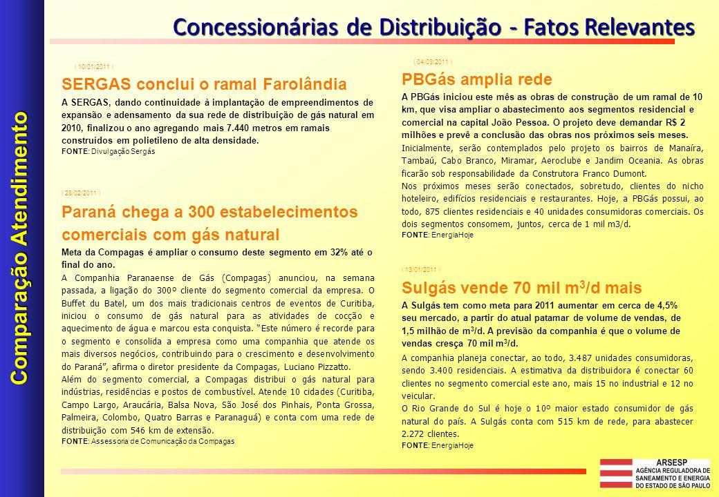 Concessionárias de Distribuição - Fatos Relevantes Comparação Atendimento | 04/03/2011 | PBGás amplia rede A PBGás iniciou este mês as obras de constr