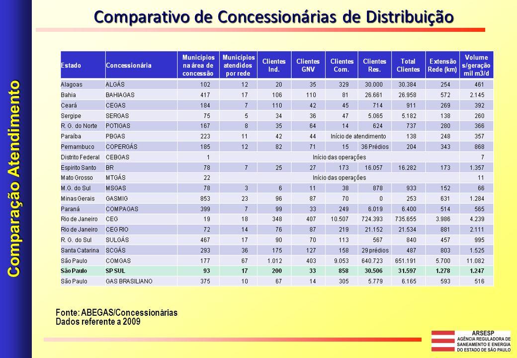 Fonte: ABEGAS/Concessionárias Dados referente a 2009 Comparação Atendimento Comparativo de Concessionárias de Distribuição