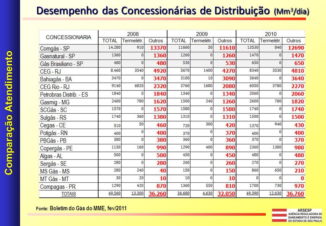 Desempenho das Concessionárias de Distribuição (Mm 3 /dia) Comparação Atendimento Fonte: Boletim do Gás do MME, fev/2011