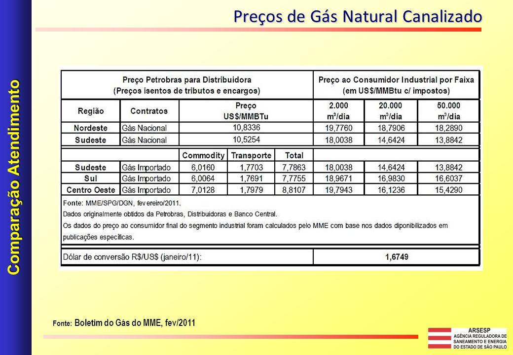 Comparação Atendimento Preços de Gás Natural Canalizado Fonte: Boletim do Gás do MME, fev/2011