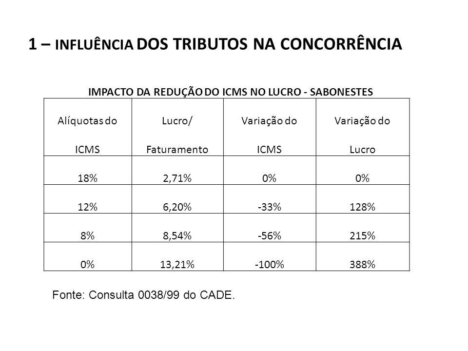 IMPACTO DA REDUÇÃO DO ICMS NO LUCRO - SABONESTES Alíquotas doLucro/Variação do ICMSFaturamentoICMSLucro 18%2,71%0% 12%6,20%-33%128% 8%8,54%-56%215% 0%