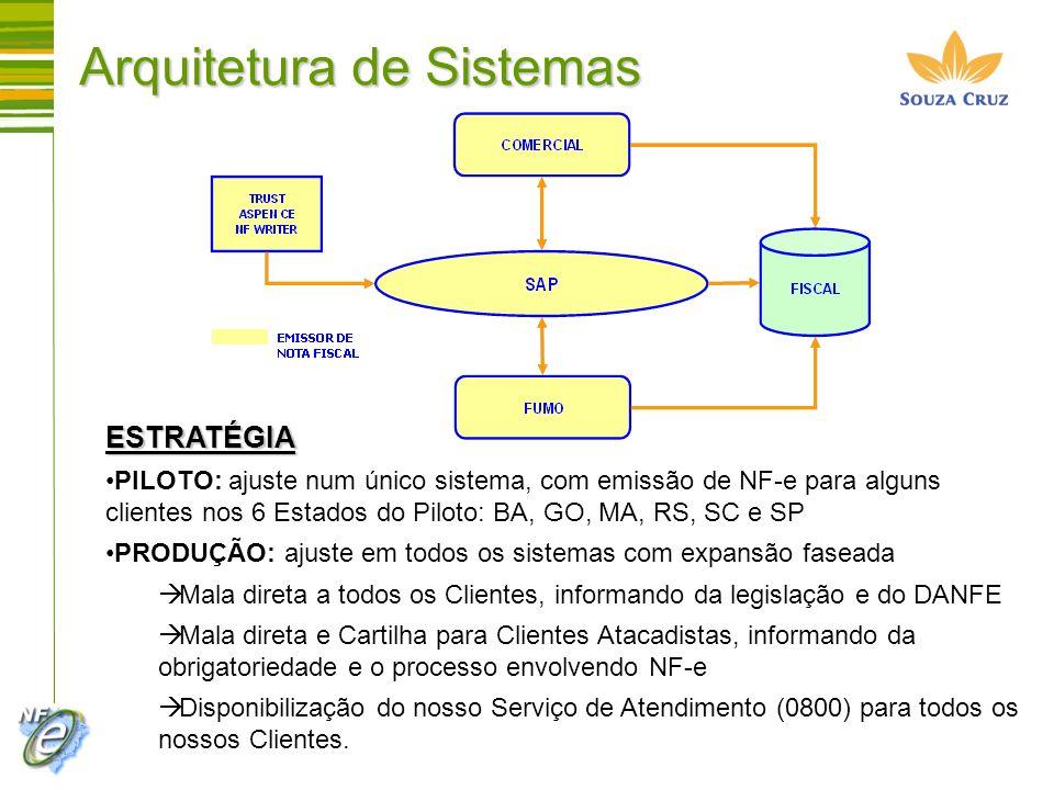 Arquitetura de Sistemas ESTRATÉGIA PILOTO: ajuste num único sistema, com emissão de NF-e para alguns clientes nos 6 Estados do Piloto: BA, GO, MA, RS,