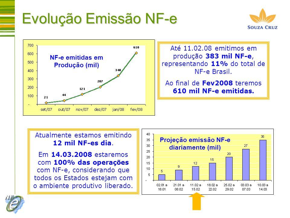 Até 11.02.08 emitimos em produção 383 mil NF-e, representando 11% do total de NF-e Brasil. Ao final de Fev2008 teremos 610 mil NF-e emitidas. Atualmen