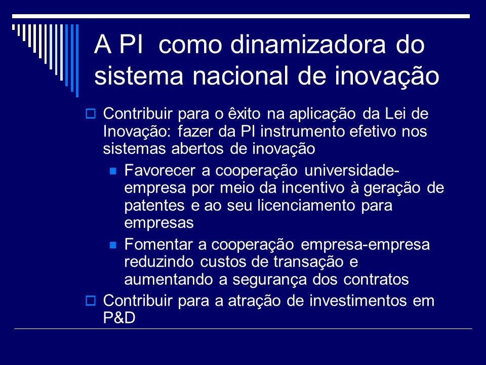 A PI como dinamizadora do sistema nacional de inovação Contribuir para o êxito na aplicação da Lei de Inovação: fazer da PI instrumento efetivo nos sistemas abertos de inovação Favorecer a cooperação universidade- empresa por meio da incentivo à geração de patentes e ao seu licenciamento para empresas Fomentar a cooperação empresa-empresa reduzindo custos de transação e aumentando a segurança dos contratos Contribuir para a atração de investimentos em P&D