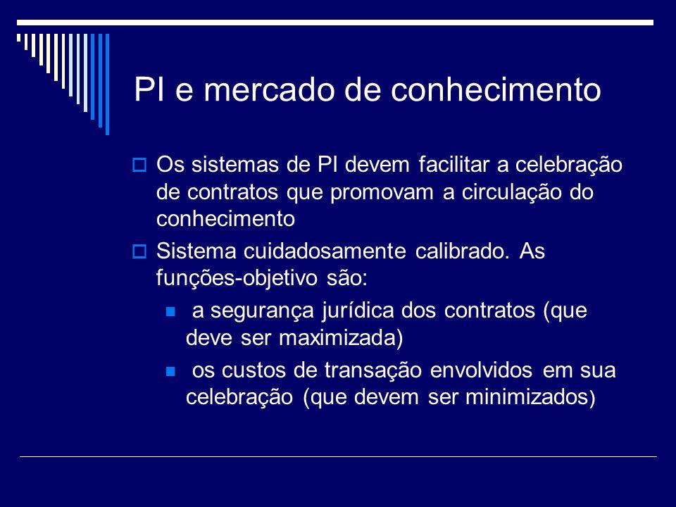 PI e mercado de conhecimento Os sistemas de PI devem facilitar a celebração de contratos que promovam a circulação do conhecimento Sistema cuidadosamente calibrado.