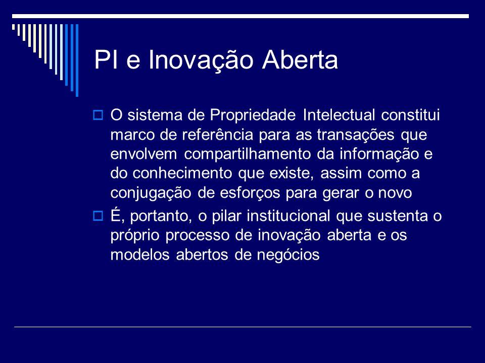 PI e Inovação Aberta O sistema de Propriedade Intelectual constitui marco de referência para as transações que envolvem compartilhamento da informação e do conhecimento que existe, assim como a conjugação de esforços para gerar o novo É, portanto, o pilar institucional que sustenta o próprio processo de inovação aberta e os modelos abertos de negócios