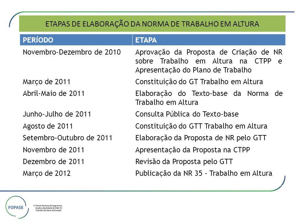 ETAPAS DE ELABORAÇÃO DA NORMA DE TRABALHO EM ALTURA PERÍODOETAPA Novembro-Dezembro de 2010Aprovação da Proposta de Criação de NR sobre Trabalho em Alt