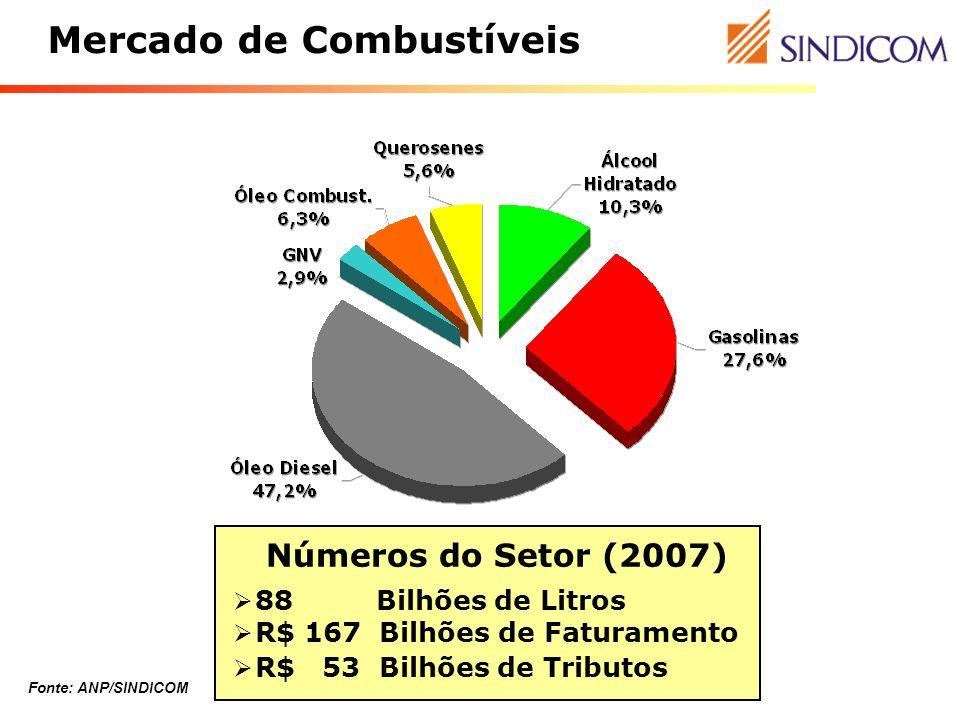 Mercado de Combustíveis Números do Setor (2007) 88 Bilhões de Litros R$ 167 Bilhões de Faturamento R$ 53 Bilhões de Tributos Fonte: ANP/SINDICOM