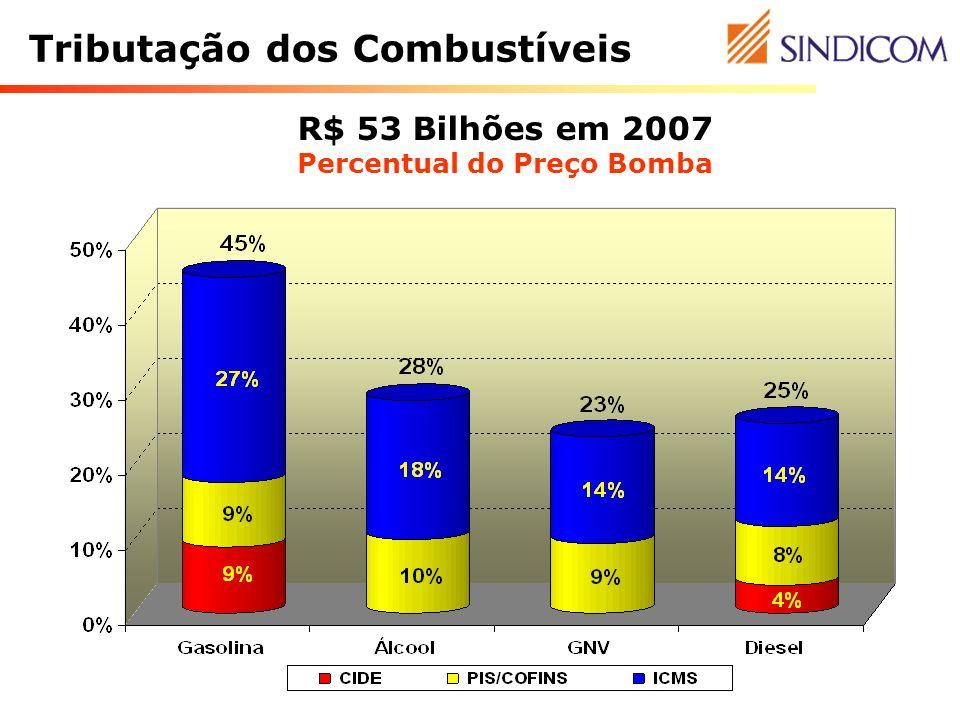 Tributação dos Combustíveis R$ 53 Bilhões em 2007 Percentual do Preço Bomba