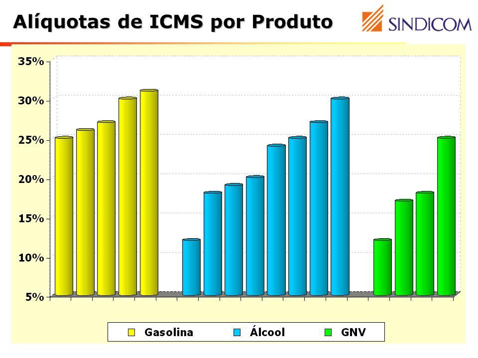 Alíquotas de ICMS por Produto
