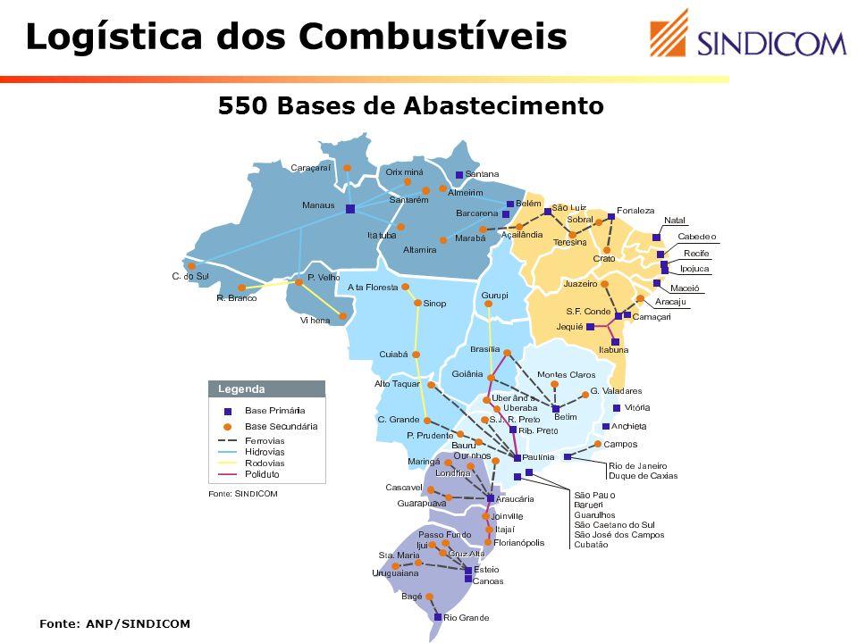 Logística dos Combustíveis Fonte: ANP/SINDICOM 550 Bases de Abastecimento