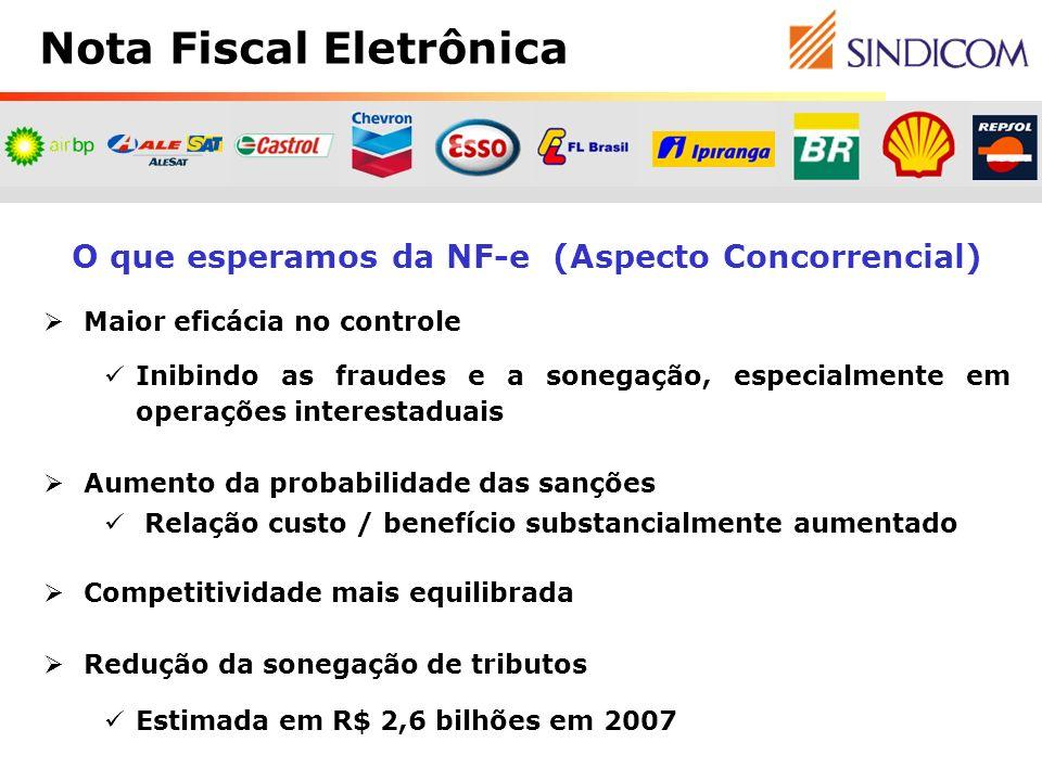 O que esperamos da NF-e (Aspecto Concorrencial) Maior eficácia no controle Inibindo as fraudes e a sonegação, especialmente em operações interestaduai