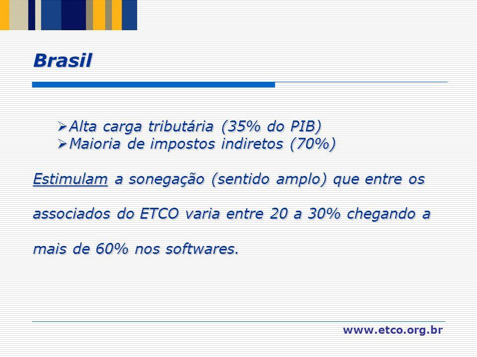 A Alta carga tributária (35% do PIB) M Maioria de impostos indiretos (70%) Estimulam a sonegação (sentido amplo) que entre os associados do ETCO varia