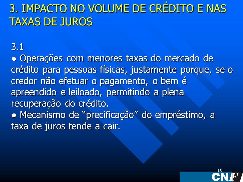 10 3.1 Operações com menores taxas do mercado de crédito para pessoas físicas, justamente porque, se o credor não efetuar o pagamento, o bem é apreendido e leiloado, permitindo a plena recuperação do crédito.