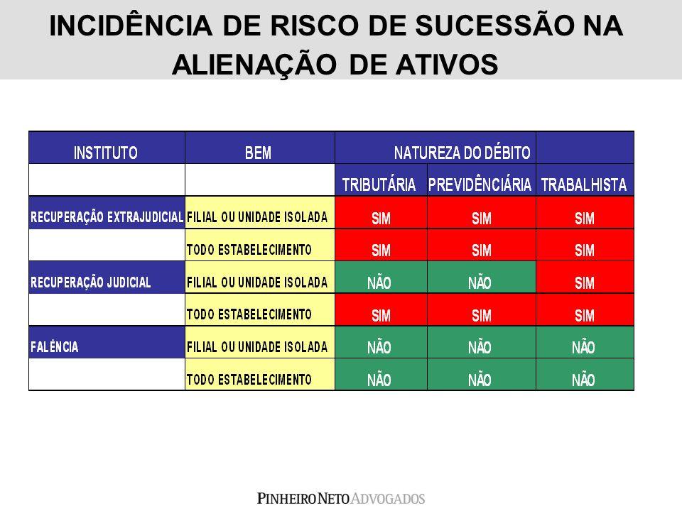 INCIDÊNCIA DE RISCO DE SUCESSÃO NA ALIENAÇÃO DE ATIVOS