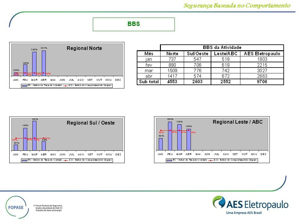 Segurança Baseada no Comportamento Regional Norte Regional Leste / ABC Regional Sul / Oeste BBS