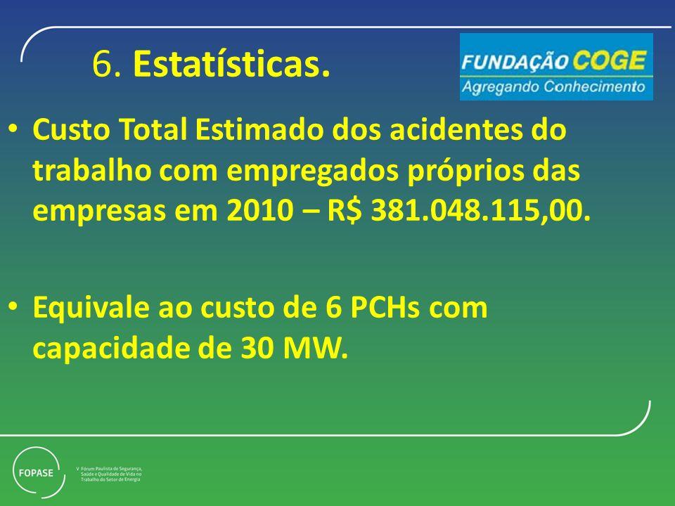 6. Estatísticas. Custo Total Estimado dos acidentes do trabalho com empregados próprios das empresas em 2010 – R$ 381.048.115,00. Equivale ao custo de
