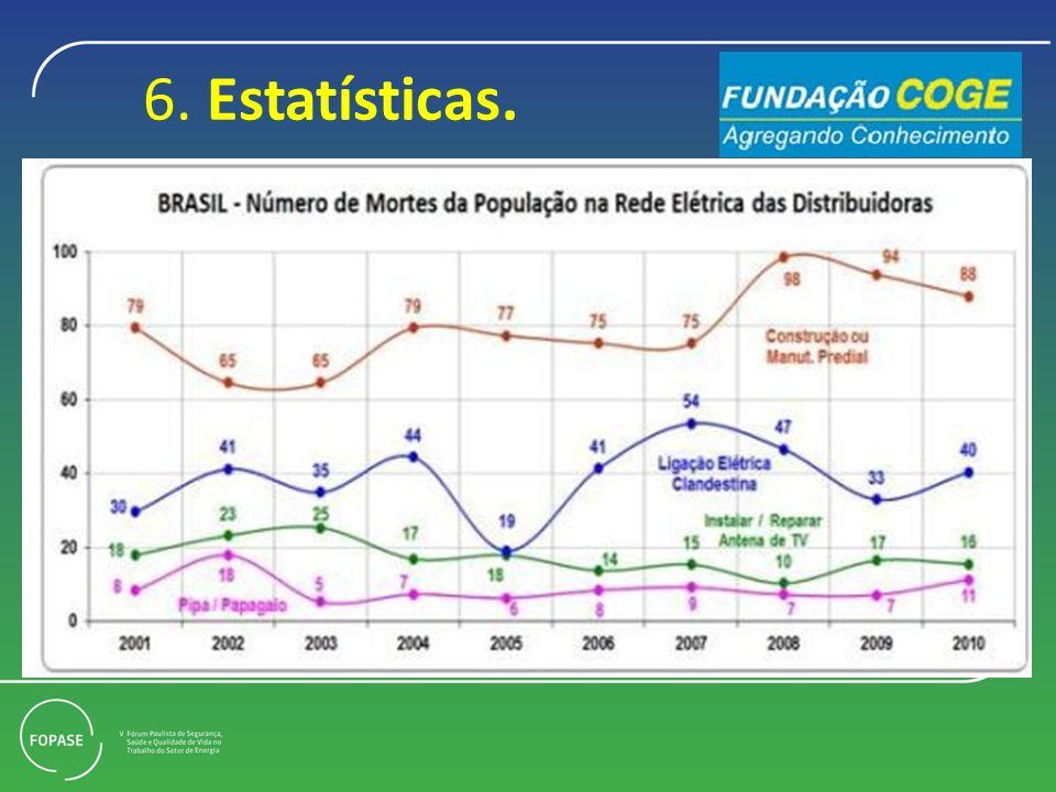 6. Estatísticas.