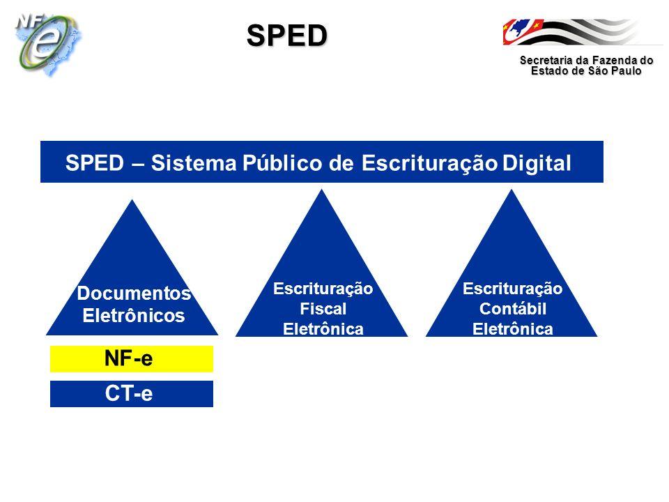 Secretaria da Fazenda do Estado de São Paulo SPED SPED – Sistema Público de Escrituração Digital Documentos Eletrônicos Escrituração Fiscal Eletrônica
