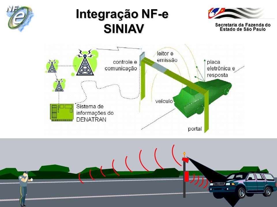 Secretaria da Fazenda do Estado de São Paulo Integração NF-e SINIAV