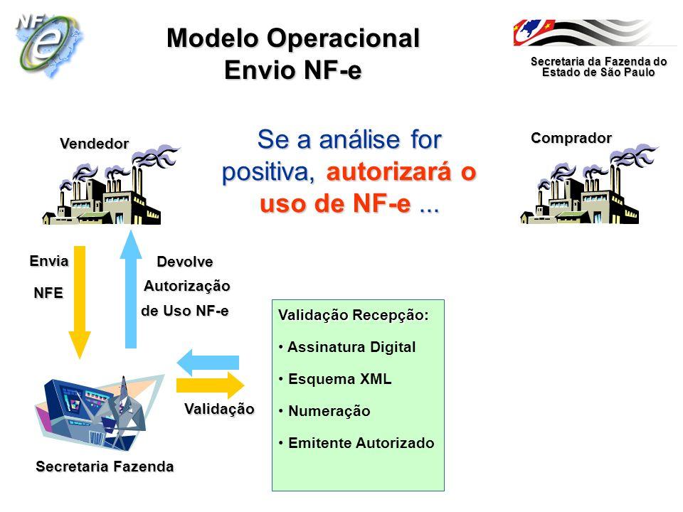 Secretaria da Fazenda do Estado de São Paulo Secretaria Fazenda Vendedor Comprador Modelo Operacional Envio NF-e Se a análise for positiva, autorizará