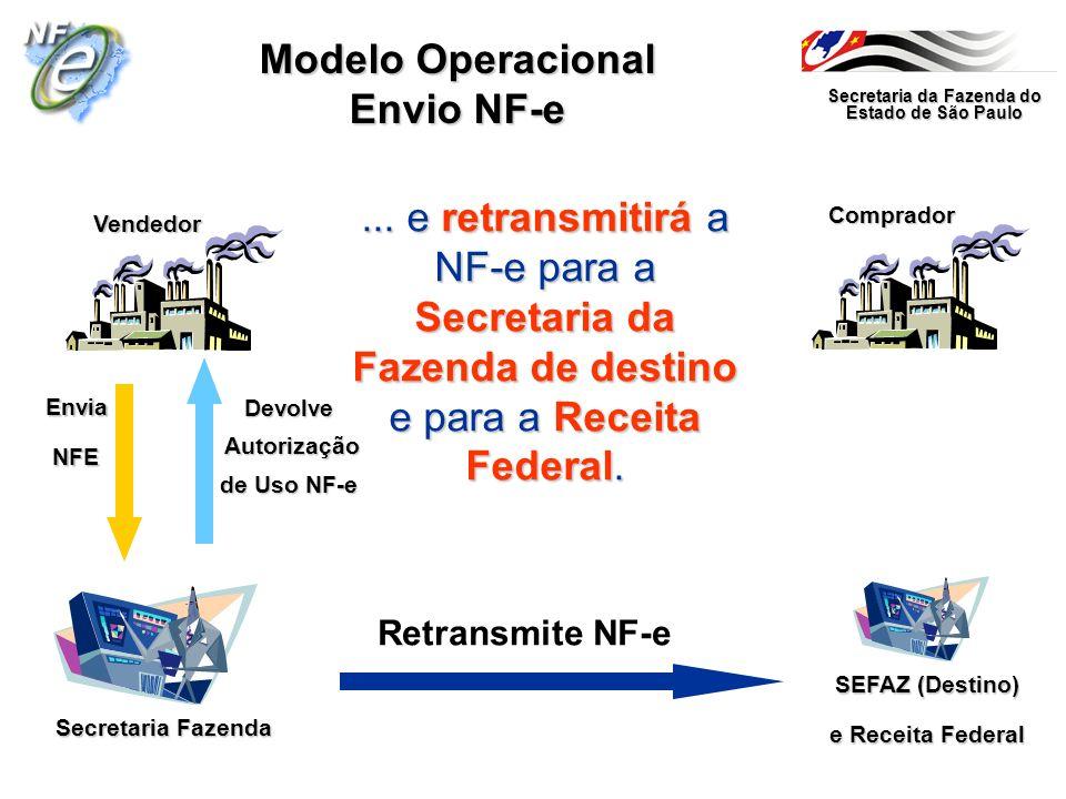 Secretaria da Fazenda do Estado de São Paulo Secretaria Fazenda Vendedor Comprador Modelo Operacional Envio NF-e... e retransmitirá a NF-e para a Secr