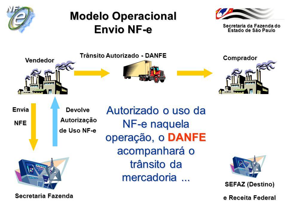 Secretaria da Fazenda do Estado de São Paulo Secretaria Fazenda Vendedor Comprador Modelo Operacional Envio NF-e Autorizado o uso da NF-e naquela oper