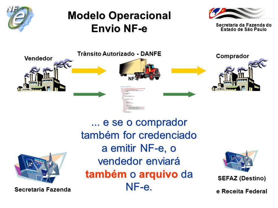 Secretaria da Fazenda do Estado de São Paulo Secretaria Fazenda Vendedor Comprador Modelo Operacional Envio NF-e... e se o comprador também for creden