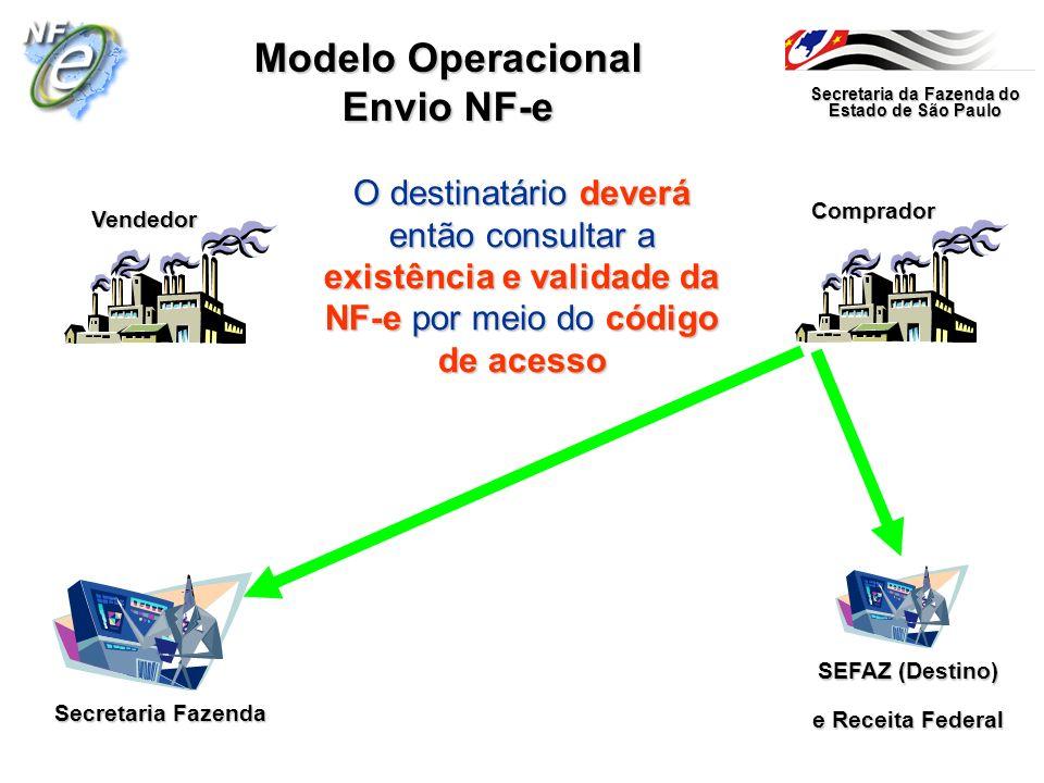 Secretaria da Fazenda do Estado de São Paulo Secretaria Fazenda Vendedor Comprador Modelo Operacional Envio NF-e SEFAZ (Destino) e Receita Federal O d