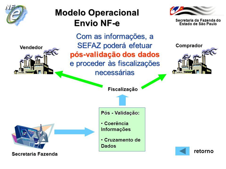 Secretaria da Fazenda do Estado de São Paulo Secretaria Fazenda VendedorComprador Modelo Operacional Envio NF-e Com as informações, a SEFAZ poderá efe