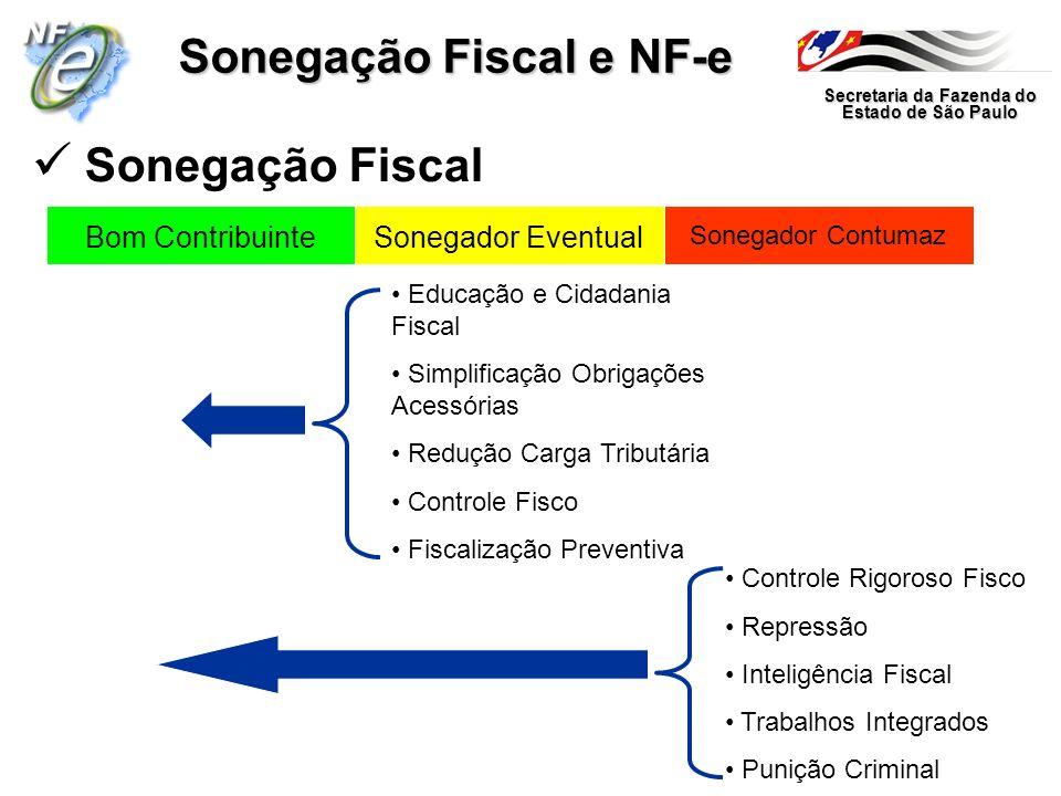Secretaria da Fazenda do Estado de São Paulo Sonegação Fiscal e NF-e Sonegação Fiscal Bom ContribuinteSonegador Eventual Sonegador Contumaz Educação e
