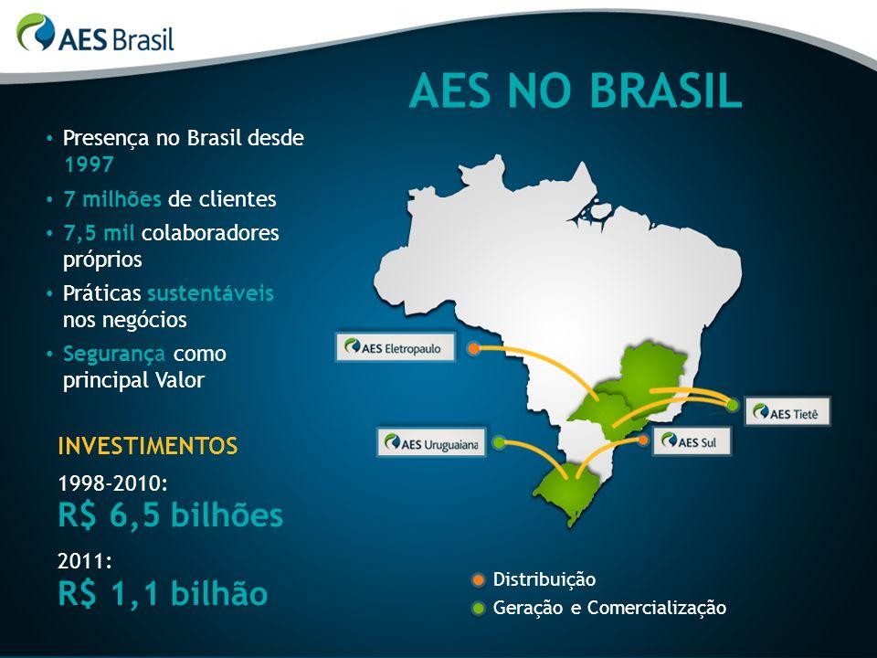INVESTIMENTOS 1998-2010: R$ 6,5 bilhões 2011: R$ 1,1 bilhão AES NO BRASIL Presença no Brasil desde 1997 7 milhões de clientes 7,5 mil colaboradores pr