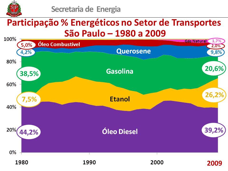 Secretaria de Energia Participação % Energéticos no Setor de Transportes São Paulo – 1980 a 2009 2009 7,5% 4,2% 44,2% 38,5% 26,2% 9,8% 39,2% 20,6% 5,0