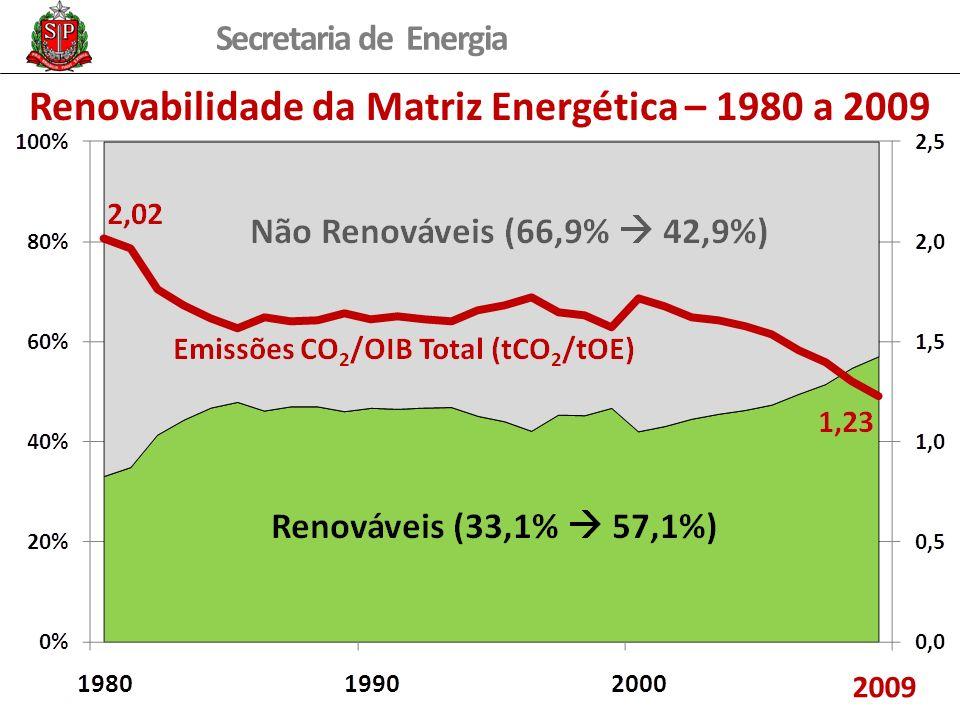 Secretaria de Energia Renovabilidade da Matriz Energética – 1980 a 2009 2009