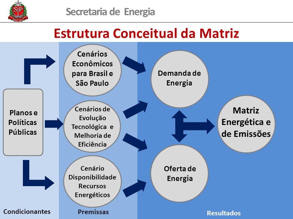 Secretaria de Energia Planos e Políticas Públicas Estrutura Conceitual da Matriz Condicionantes Cenário Disponibilidade Recursos Energéticos Cenários
