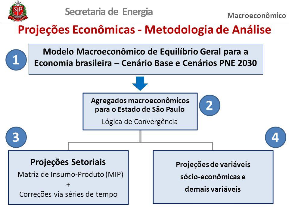 Secretaria de Energia Projeções Econômicas - Metodologia de Análise Agregados macroeconômicos para o Estado de São Paulo Lógica de Convergência Projeções Setoriais Matriz de Insumo-Produto (MIP) + Correções via séries de tempo Projeções de variáveis sócio-econômicas e demais variáveis Modelo Macroeconômico de Equilíbrio Geral para a Economia brasileira – Cenário Base e Cenários PNE 2030 1 2 34 Macroeconômico