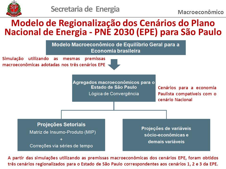 Secretaria de Energia Modelo de Regionalização dos Cenários do Plano Nacional de Energia - PNE 2030 (EPE) para São Paulo A partir das simulações utilizando as premissas macroeconômicas dos cenários EPE, foram obtidos três cenários regionalizados para o Estado de São Paulo correspondentes aos cenários 1, 2 e 3 da EPE.