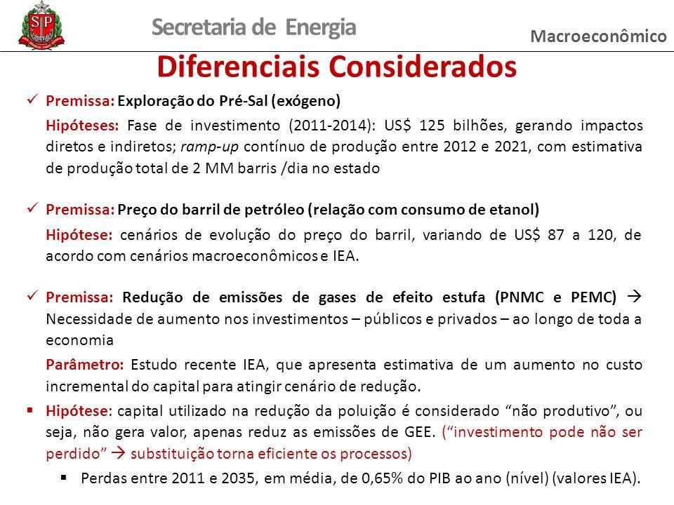 Secretaria de Energia Premissa: Exploração do Pré-Sal (exógeno) Hipóteses: Fase de investimento (2011-2014): US$ 125 bilhões, gerando impactos diretos