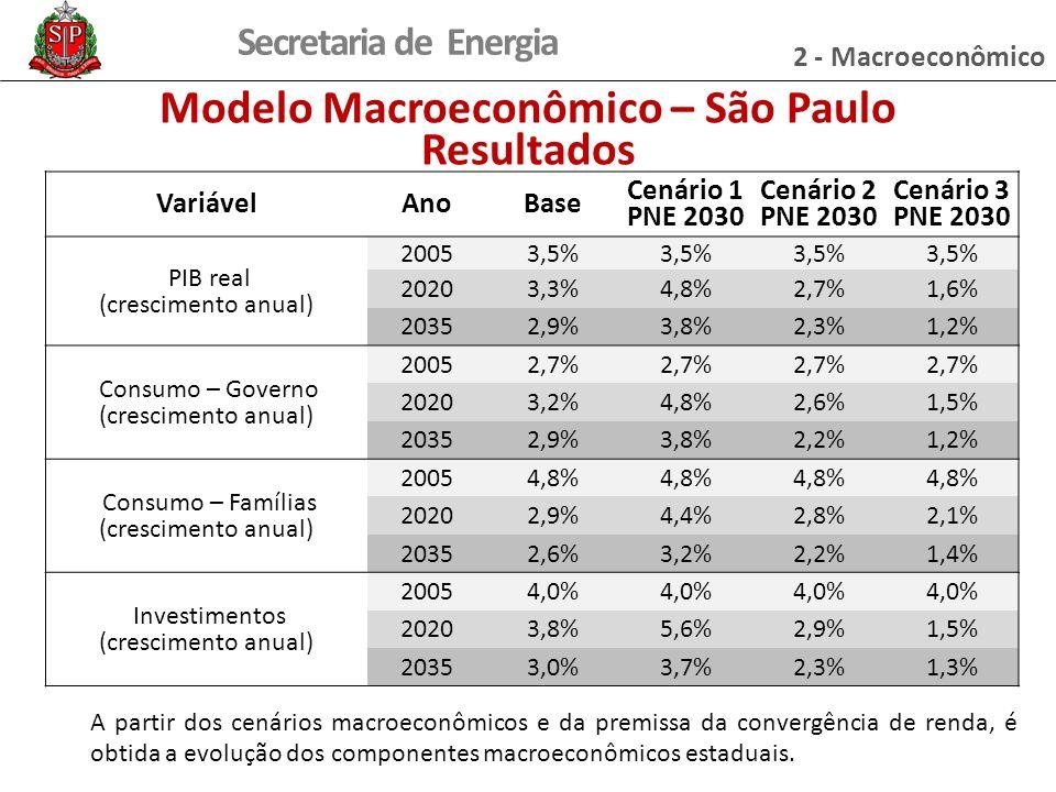 Secretaria de Energia Modelo Macroeconômico – São Paulo Resultados A partir dos cenários macroeconômicos e da premissa da convergência de renda, é obt