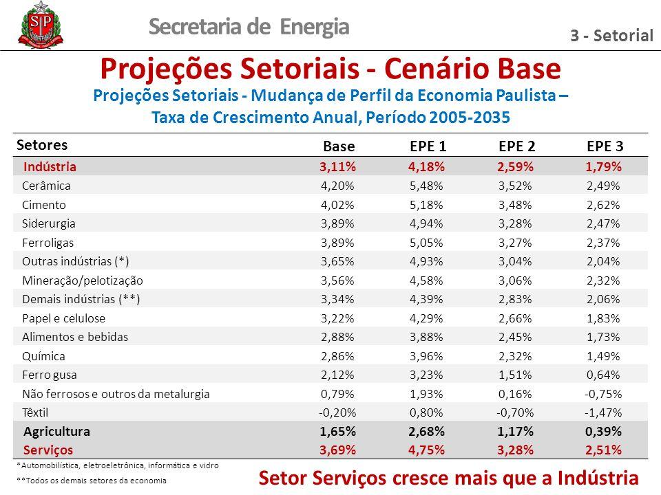 Secretaria de Energia Projeções Setoriais - Cenário Base Projeções Setoriais - Mudança de Perfil da Economia Paulista – Taxa de Crescimento Anual, Período 2005-2035 Setores Base EPE 1 EPE 2 EPE 3 Indústria3,11%4,18%2,59%1,79% Cerâmica4,20%5,48%3,52%2,49% Cimento4,02%5,18%3,48%2,62% Siderurgia3,89%4,94%3,28%2,47% Ferroligas3,89%5,05%3,27%2,37% Outras indústrias (*)3,65%4,93%3,04%2,04% Mineração/pelotização3,56%4,58%3,06%2,32% Demais indústrias (**)3,34%4,39%2,83%2,06% Papel e celulose3,22%4,29%2,66%1,83% Alimentos e bebidas2,88%3,88%2,45%1,73% Química2,86%3,96%2,32%1,49% Ferro gusa2,12%3,23%1,51%0,64% Não ferrosos e outros da metalurgia0,79%1,93%0,16%-0,75% Têxtil-0,20%0,80%-0,70%-1,47% Agricultura1,65%2,68%1,17%0,39% Serviços3,69%4,75%3,28%2,51% *Automobilística, eletroeletrônica, informática e vidro **Todos os demais setores da economia Setor Serviços cresce mais que a Indústria 3 - Setorial