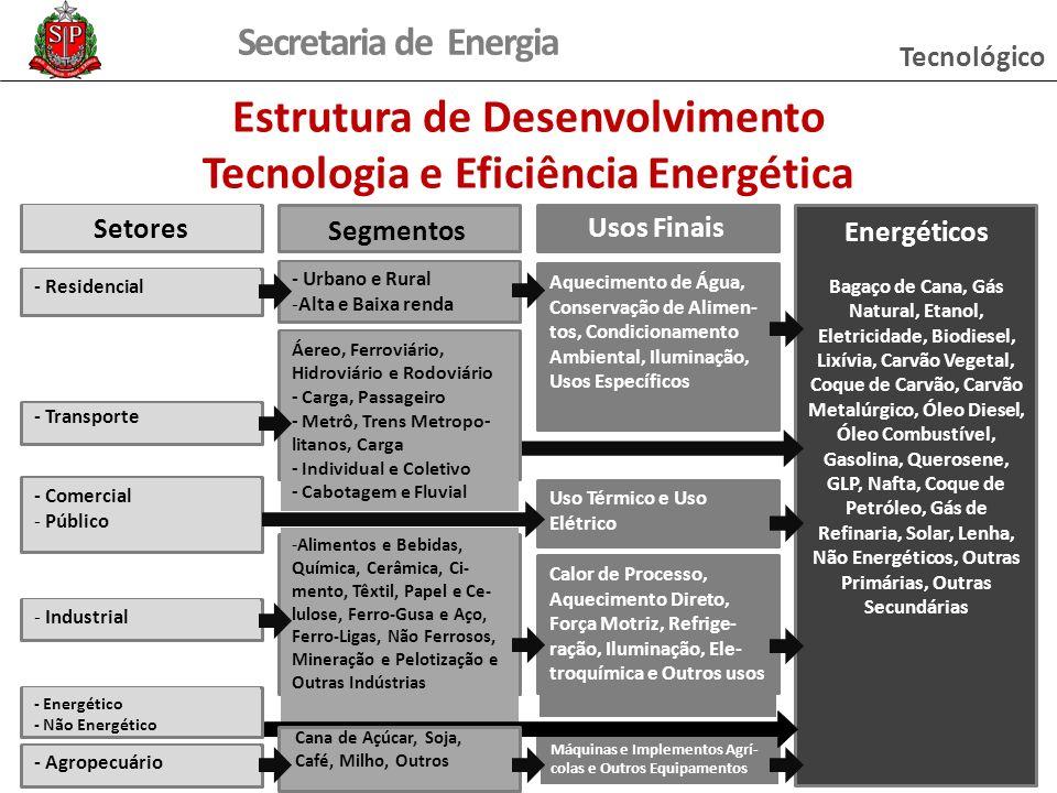 Secretaria de Energia Máquinas e Implementos Agrí- colas e Outros Equipamentos Estrutura de Desenvolvimento Tecnologia e Eficiência Energética Setores