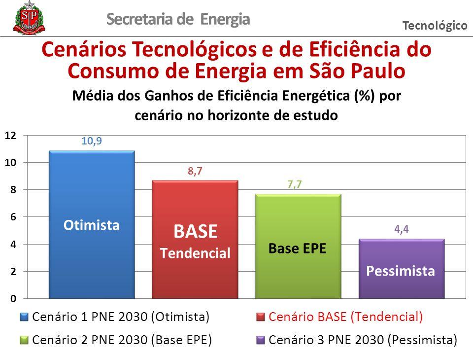 Secretaria de Energia Cenários Tecnológicos e de Eficiência do Consumo de Energia em São Paulo BASE Tecnológico